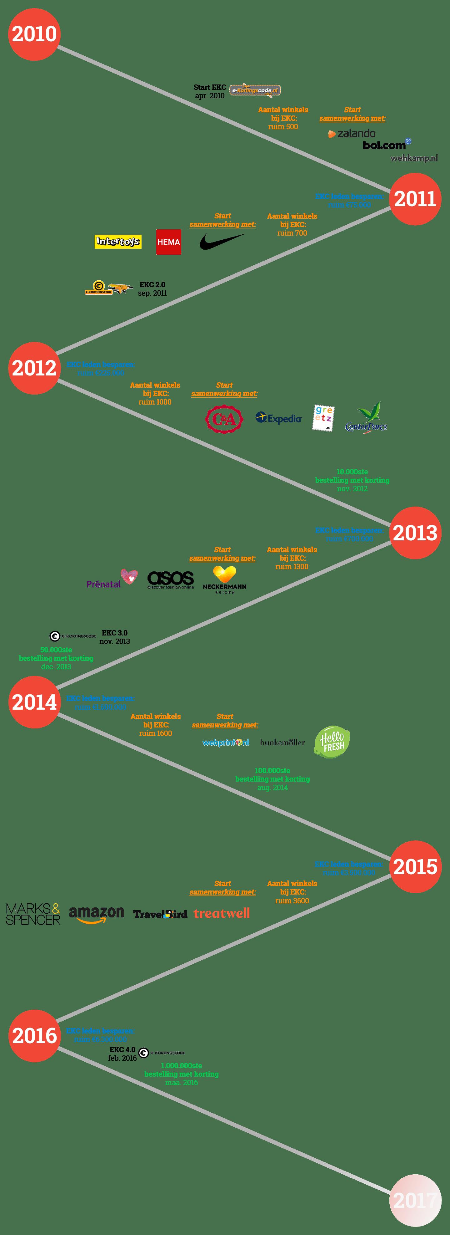 EK-timeline-overEKC-v2-2